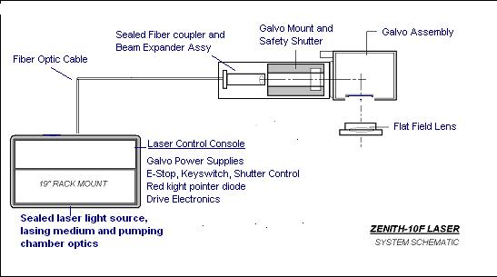 Типичные твердотельные лазеры